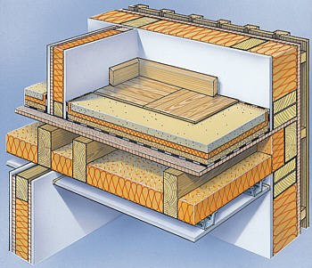 schallschutz im holzbau ssih dipl ing fh hans peter buschbacher. Black Bedroom Furniture Sets. Home Design Ideas